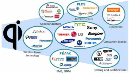 Qi tecnología acuerdos