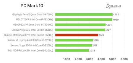 Pc Mark diez Huawei™ Matebook X Pro