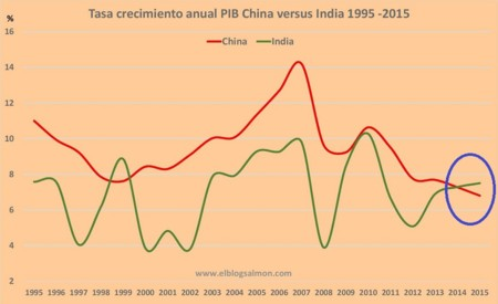 Pib China India 1995 2015