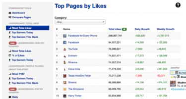¿Cuál es el famoso con más éxito en Facebook? Sorpresa, es Eminem