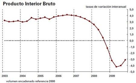 El PIB cierra 2009 con una caida del 3,6%