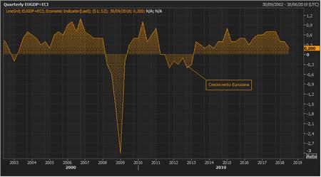 Crecimiento Euro
