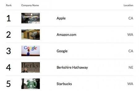 Apple vuelve a coronarse como la compañía más admirada del mundo