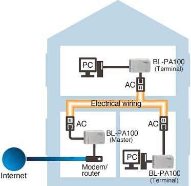 HD-PLC de Panasonic