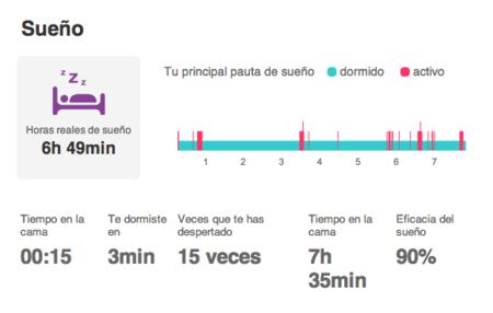 Gráfica del sueño con FitBit