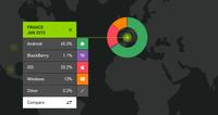 Windows Phone crece en Alemania, Francia y Australia y retrocede en Italia, según las últimas cifras de Kantar