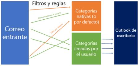Diagrama Outlook