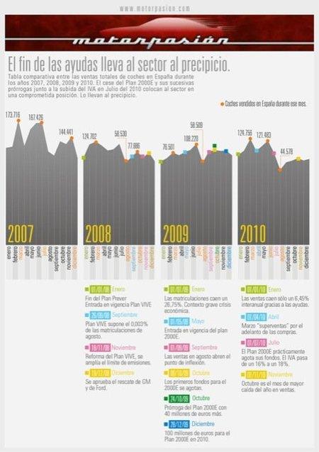 Infografía ventas coches