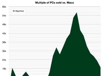 Más cifras de Asymco: controlando la proporción de Macs y PCs desde 1984