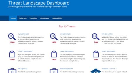 Intel estrena un sitio web que muestra las amenazas de seguridad más importantes en la actualidad