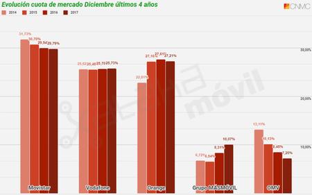 Evolucion Cuota De Mercado Telefonia Movil En Diciembre De Ultimos Cuatro Anos Hasta 2017