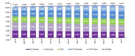 Fibra vs ADSL, evolución