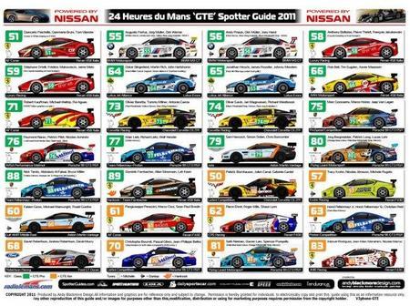 24 horas de Le Mans: GTE Pro y GTE Am