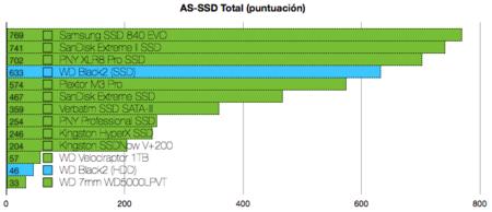 WD Black2 benchmarks