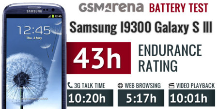 Samsung Galaxy SIII Battery Test