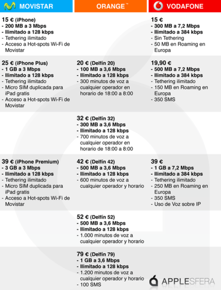 Tarifas iPhone 4 España Movistar Orange Vodafone