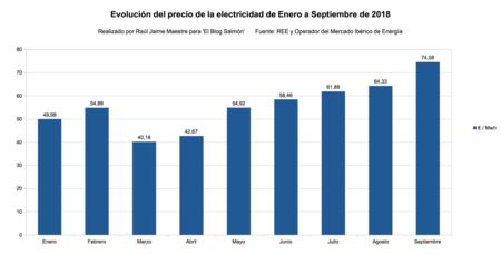 Evolucion Precio Electricidad Enero A Septiembre 2018