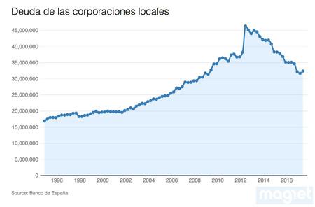 Deuda Corporaciones Locales