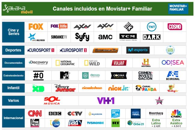 Canales Incluidos En Movistar™ Familiar En Julio De 2017