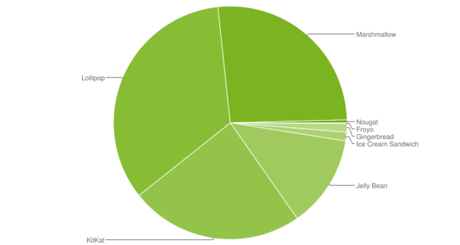 Distribution versions Android