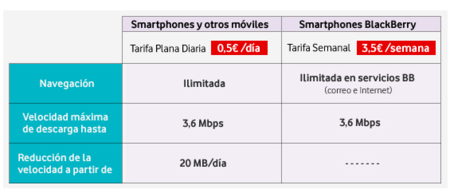 VodafonePrepago