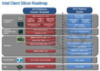 Nuevos Intel 'Skylake' para 2015, nuevos chipsets
