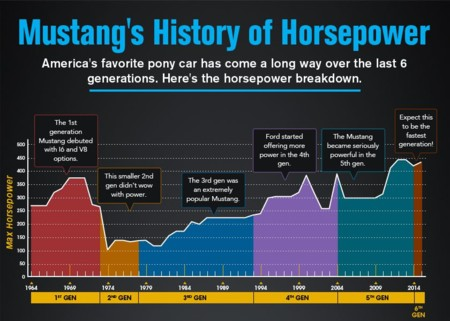 Mustang History Of Hp Featured Image