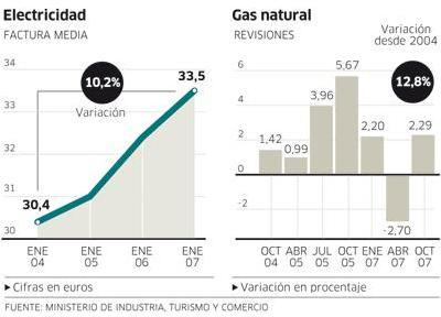 Publico Precios de electricidad y gas 400.288.JPG
