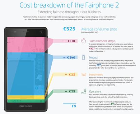 Fairphone 2 Breakdown