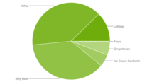 Lollipop sigue creciendo poco a poco, ahora en el 12,4% de los dispositivos Android