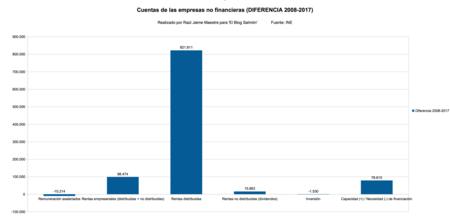 Cuentas De Las Empresas No Financieras Diferencia 2008 2017
