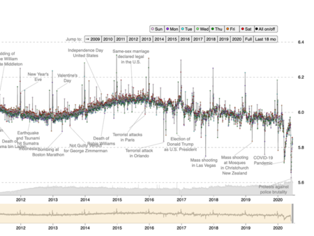 Happiness On Twitter Graphed Since 2008