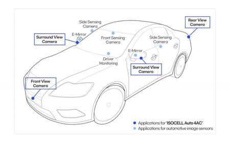 Samsung cámaras para Tesla