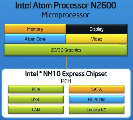 Intel Atom block diagram