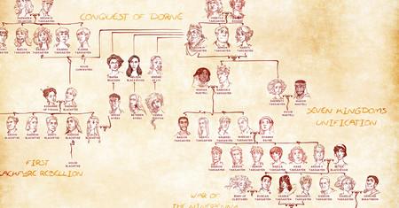 El árbol Genealógico Que Explica Con Todo Detalle Quién Es Quién En
