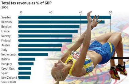 Las cargas fiscales suben en los países