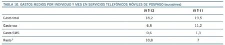 18.2 euros al mes por usuario de contrato