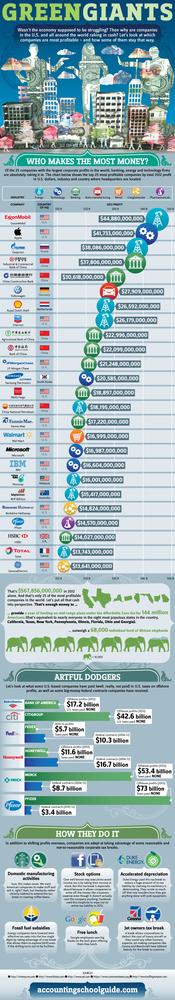 Las 25 empresas del mundo con más beneficios (infografía)