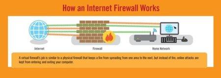 ¿Qué es y cómo funciona un firewall?, infografía para principiantes