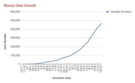 Crecimiento Monzo