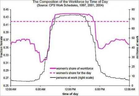 ¿Otra explicación de por qué pagan menos a las mujeres?