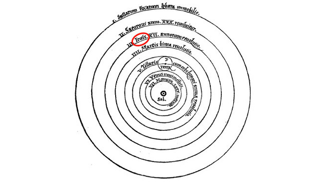 Planetas Copernico