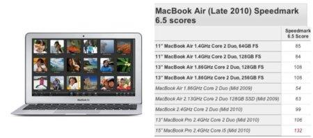 Benchmark: los nuevos MacBook Air vs la generación anterior