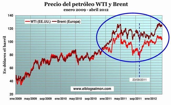 Precio del petróleo enero 2009 - abril 2012