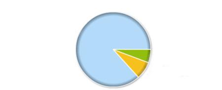 Resultados de la encuesta: se prefiere que no se pueda fumar en los bares