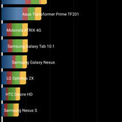 Foto 11 de 43 de la galería benchmarks-nexus-5-android-5-1-1 en Xataka Android