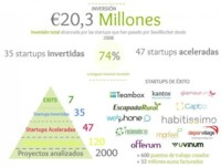 Los números de SeedRocket: 47 startups aceleradas que han 'levantado' 20 millones de euros