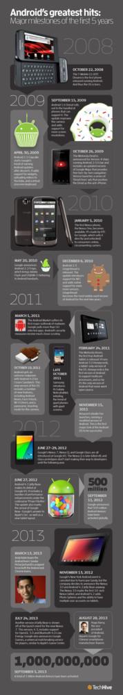 5 años de android