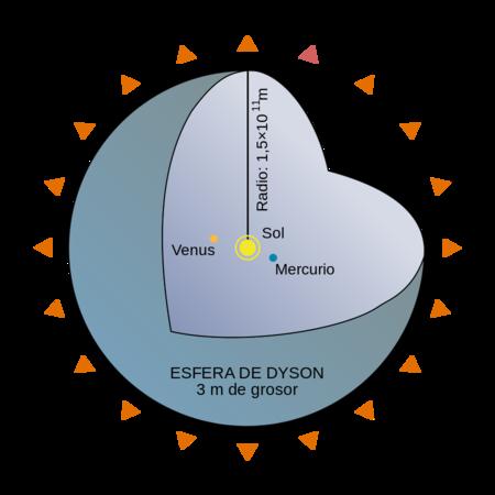 Esferadyson
