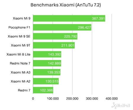 Benchmarks Xiaomi Antutu